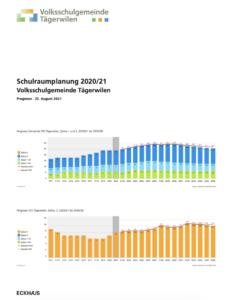 Schulraumplanung 2020/2021